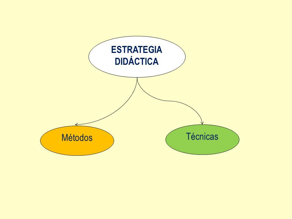 ESTRATEGIA DIDÁCTICA Métodos Técnicas