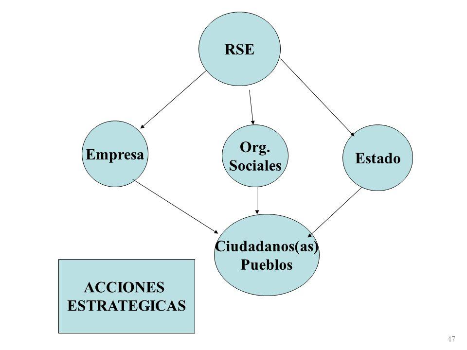 RSE Org. Empresa Estado Sociales Ciudadanos(as) Pueblos ACCIONES