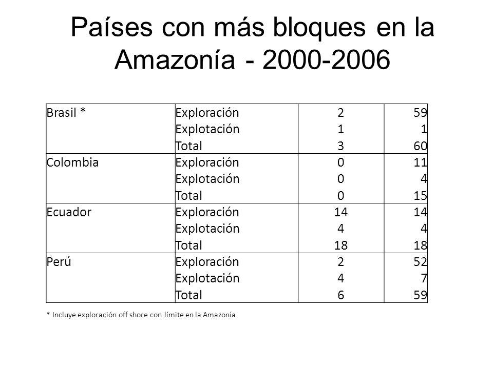 Países con más bloques en la Amazonía - 2000-2006
