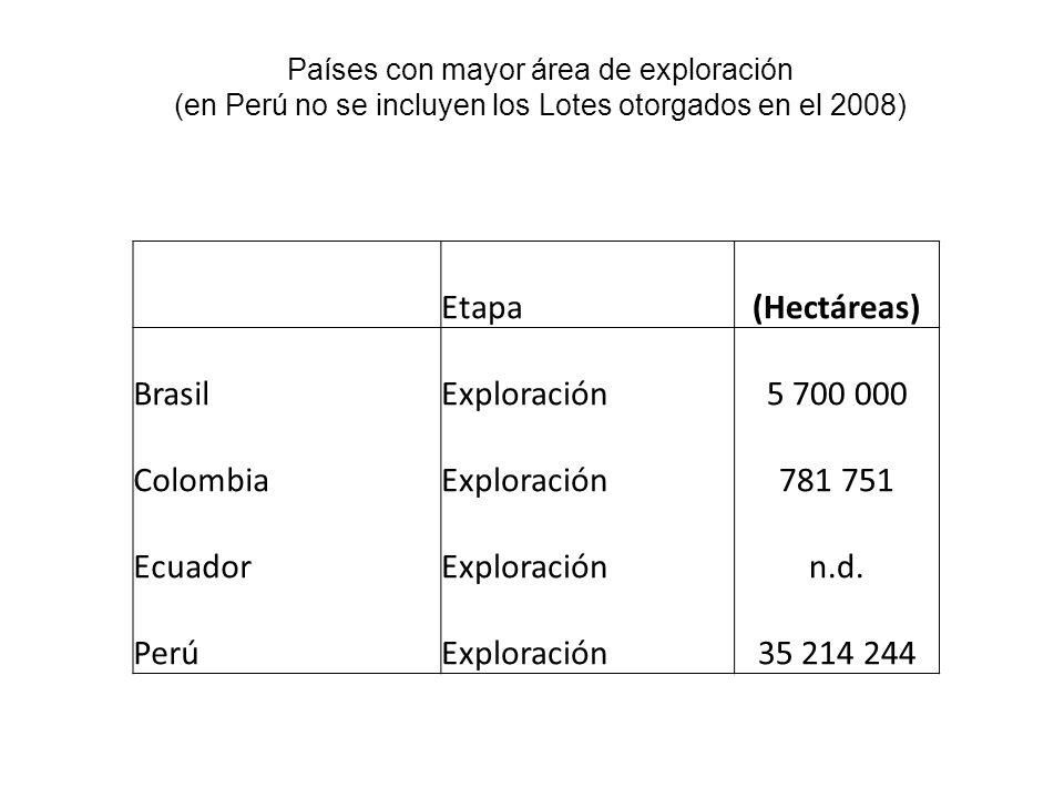 Etapa (Hectáreas) Brasil Exploración 5 700 000 Colombia 781 751
