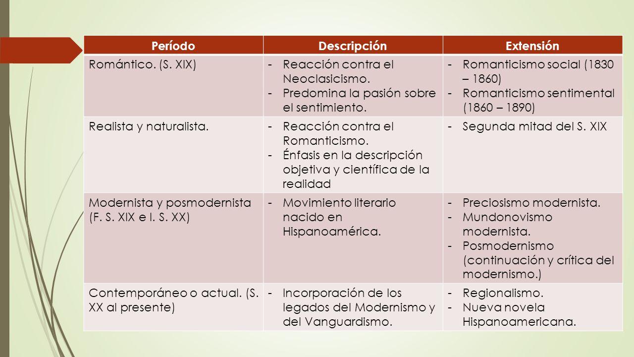 Per%C3%ADodo+Descripci%C3%B3n.+Extensi%C3%B3n.+Rom%C3%A1ntico.+%28S.+XIX%29+Reacci%C3%B3n+contra+el+Neoclasicismo.+Predomina+la+pasi%C3%B3n+sobre+el+sentimiento..jpg