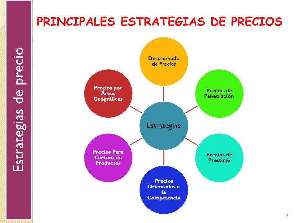 Estrategias de precio PRINCIPALES ESTRATEGIAS DE PRECIOS Estrategias