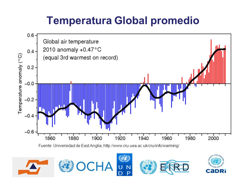 Temperatura Global promedio