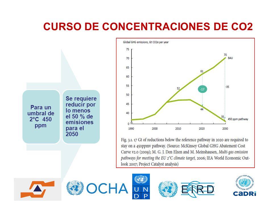 CURSO DE CONCENTRACIONES DE CO2