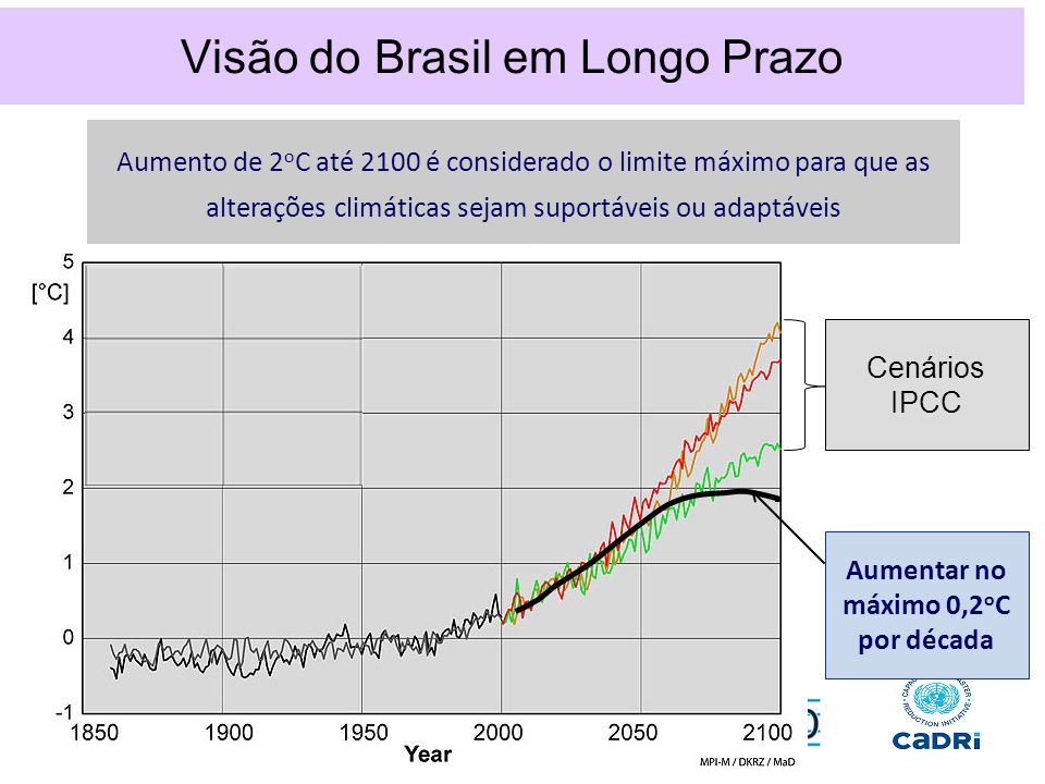 Visão do Brasil em Longo Prazo