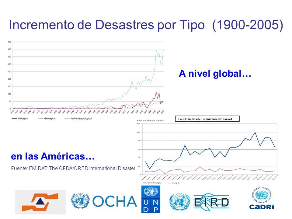 Incremento de Desastres por Tipo (1900-2005)