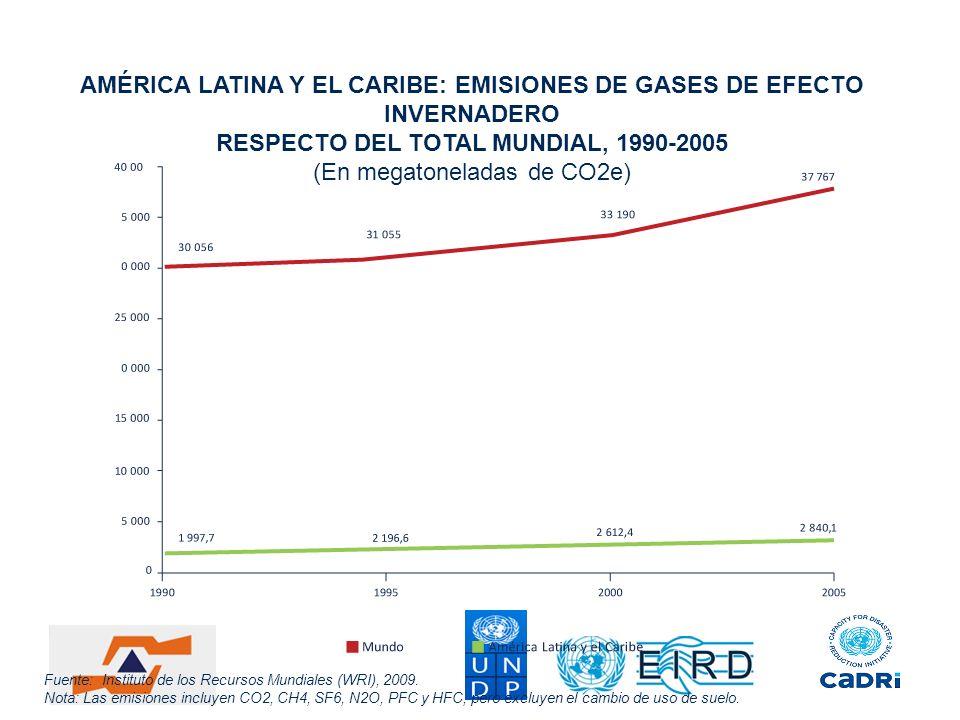 AMÉRICA LATINA Y EL CARIBE: EMISIONES DE GASES DE EFECTO INVERNADERO