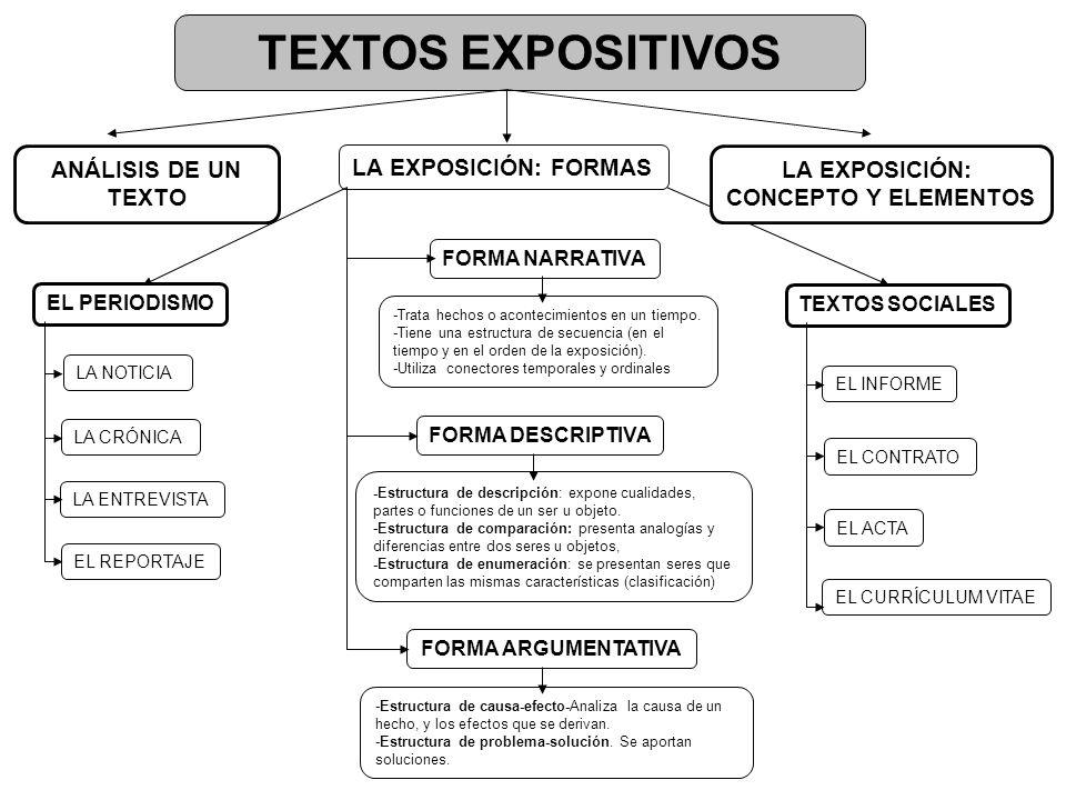 TEXTOS EXPOSITIVOS ANÁLISIS DE UN TEXTO LA EXPOSICIÓN: FORMAS