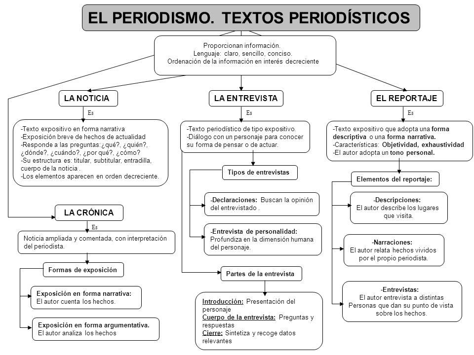 EL PERIODISMO. TEXTOS PERIODÍSTICOS