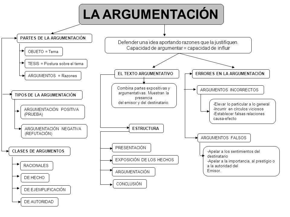 LA ARGUMENTACIÓN PARTES DE LA ARGUMENTACIÓN. Defender una idea aportando razones que la justifiquen.
