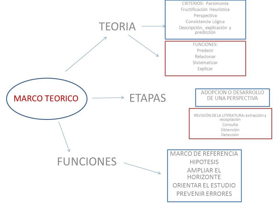 TEORIA ETAPAS FUNCIONES MARCO TEORICO MARCO DE REFERENCIA HIPOTESIS ...
