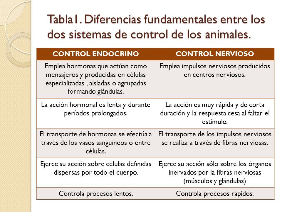 Tabla1. Diferencias fundamentales entre los dos sistemas de control de los animales.