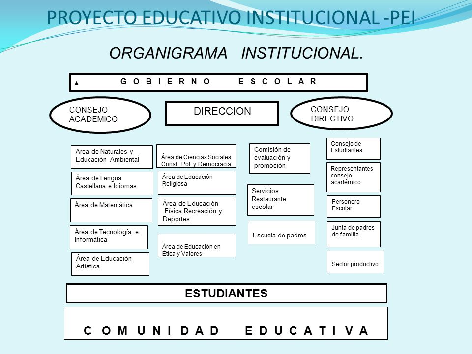 Proyecto educativo institucional pei ppt video online for Proyecto restaurante escolar
