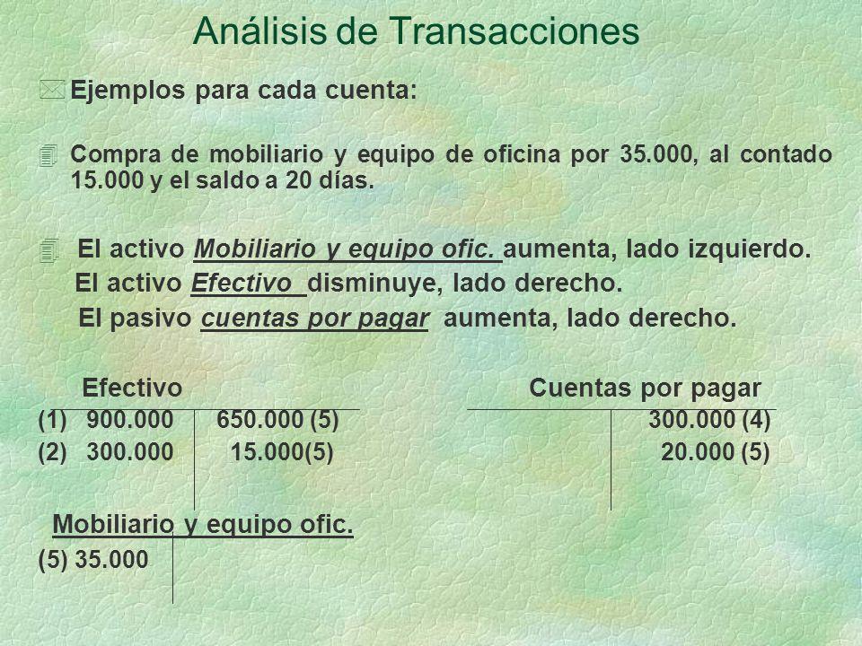 Análisis de Transacciones