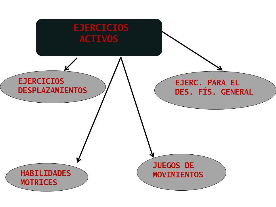 EJERCICIOS ACTIVOS EJERCICIOS DESPLAZAMIENTOS. EJERC. PARA EL DES. FÍS. GENERAL. JUEGOS DE MOVIMIENTOS.