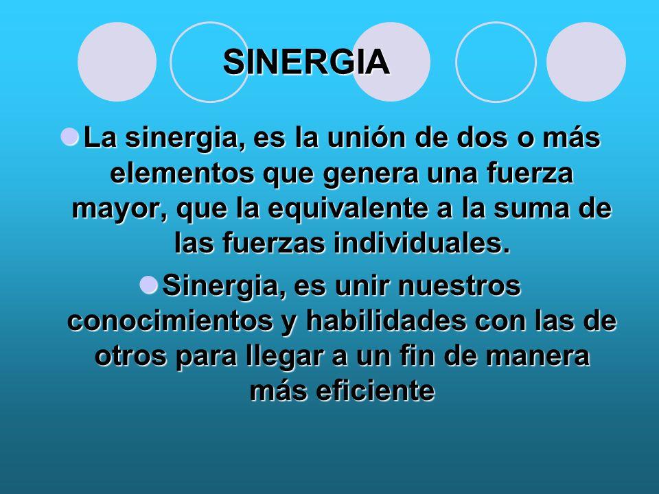 SINERGIA La sinergia, es la unión de dos o más elementos que genera una fuerza mayor, que la equivalente a la suma de las fuerzas individuales.