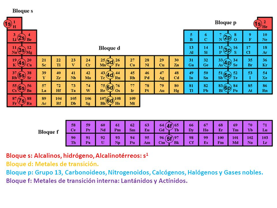Fsica y qumica tabla peridica ppt descargar 4 bloque urtaz Image collections
