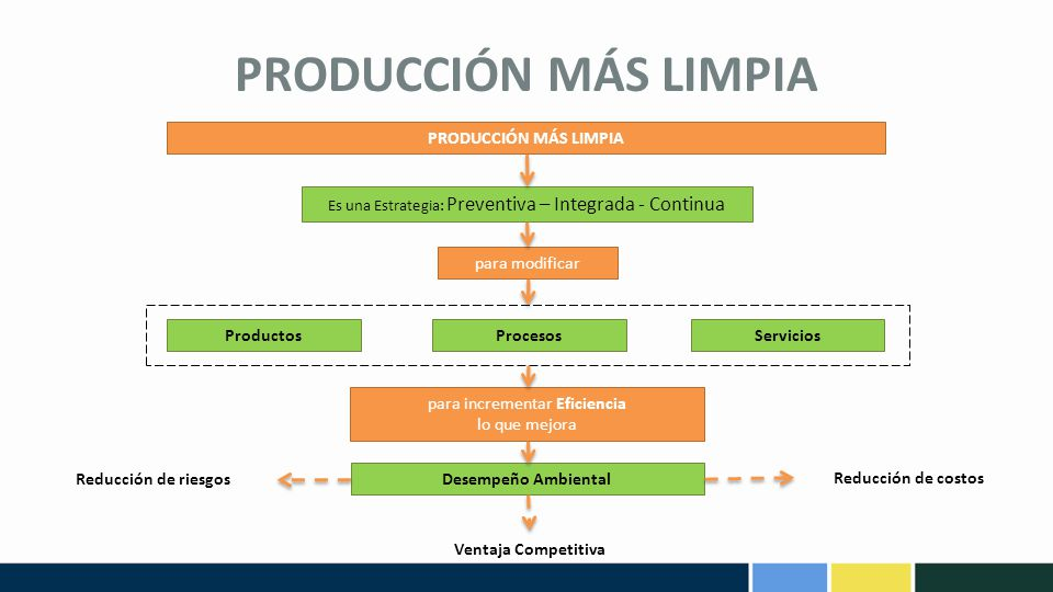 Responsabilidad ambiental ppt descargar for Procesos de produccion de alimentos