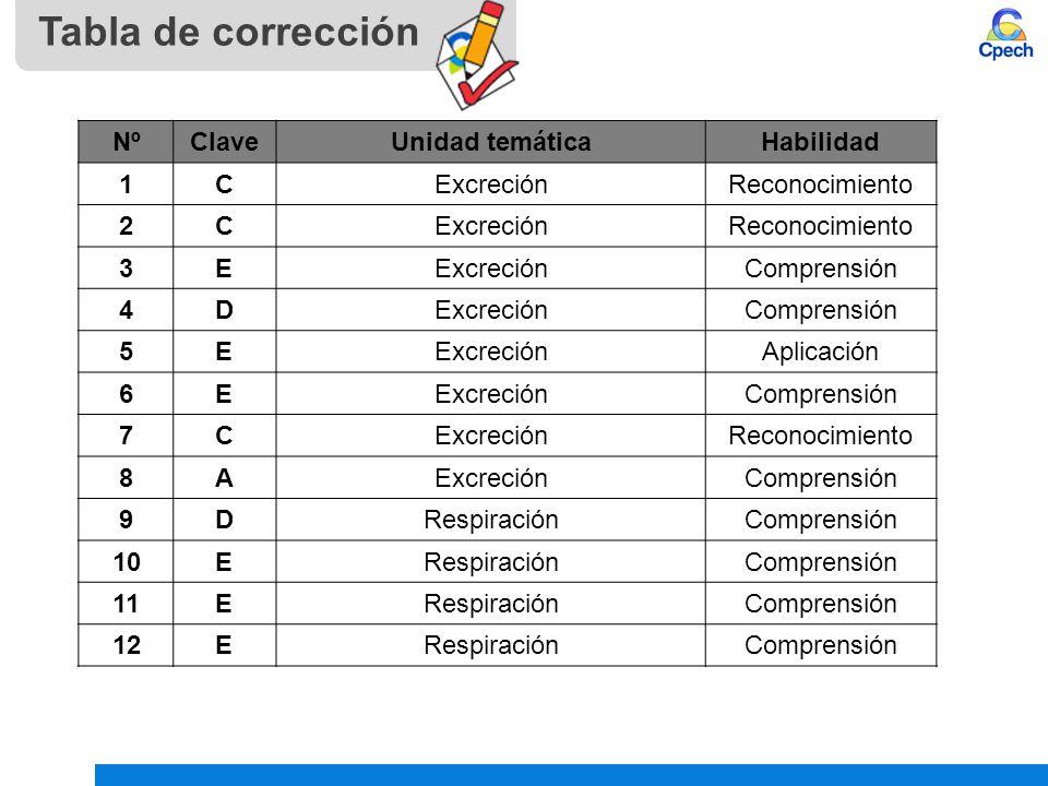 Tabla de corrección Nº Clave Unidad temática Habilidad 1 C Excreción