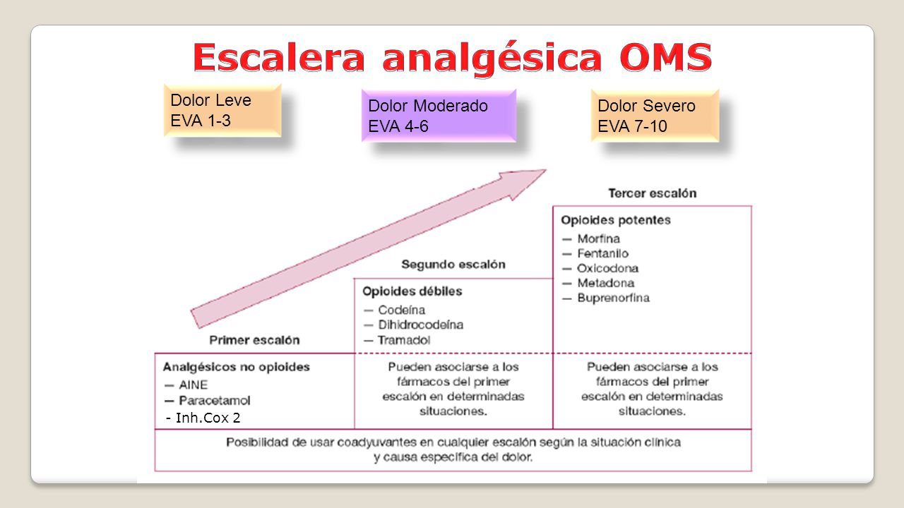 Escalera analgésica OMS