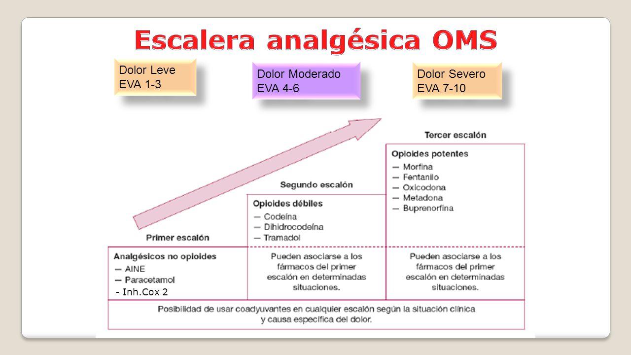 Escalera analgésica OMS