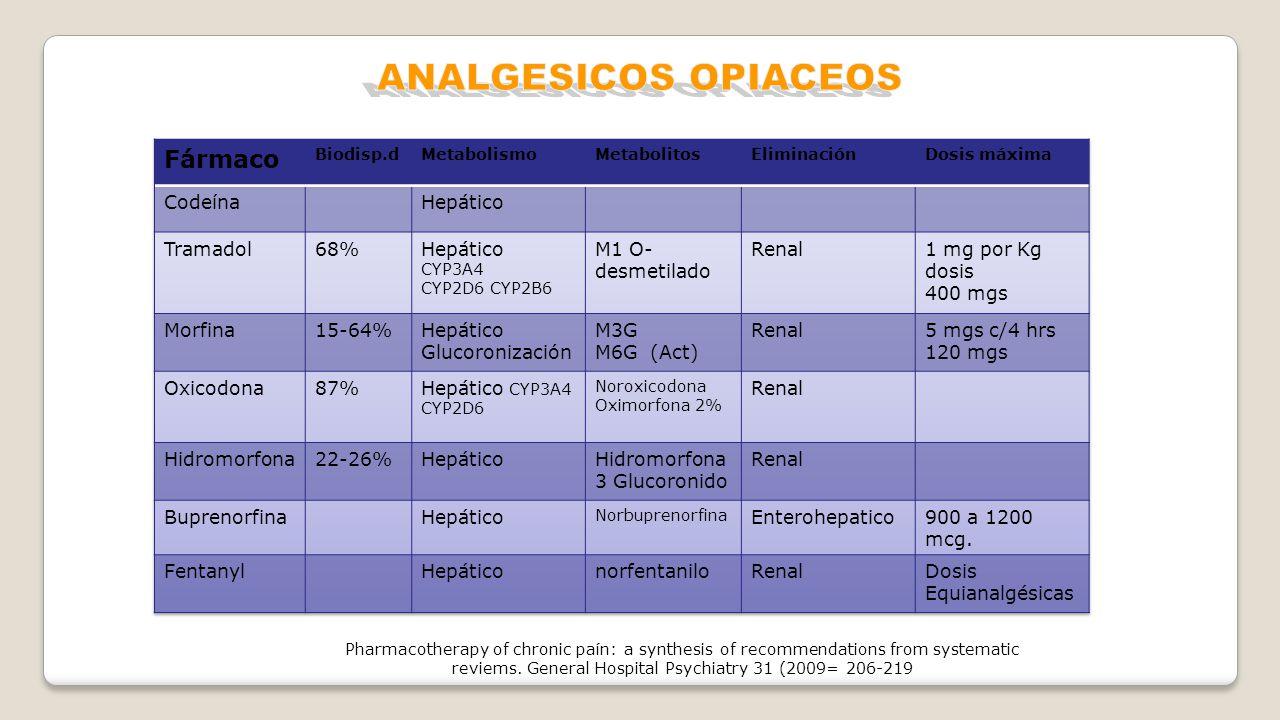 ANALGESICOS OPIACEOS Fármaco Codeína Hepático Tramadol 68%