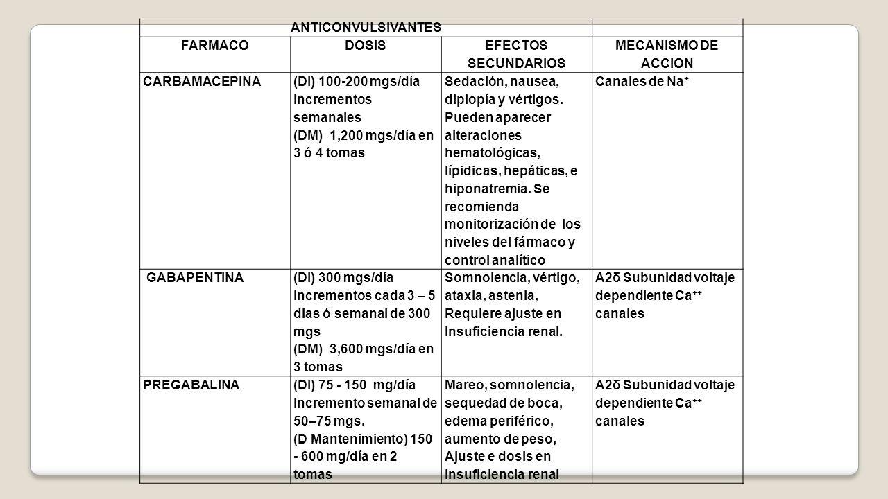 ANTICONVULSIVANTES FARMACO. DOSIS. EFECTOS SECUNDARIOS. MECANISMO DE ACCION. CARBAMACEPINA. (DI) 100-200 mgs/día incrementos semanales.