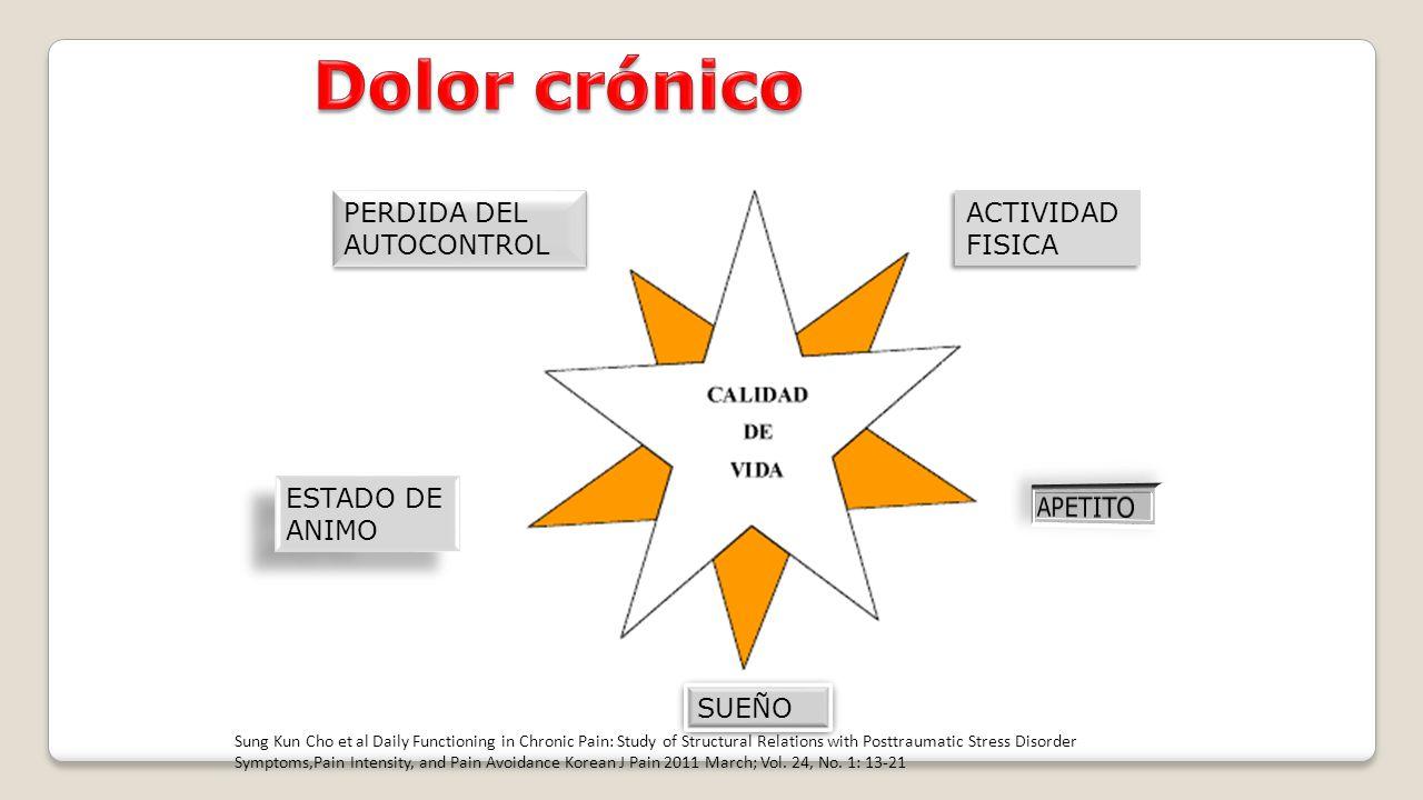 Dolor crónico PERDIDA DEL AUTOCONTROL ACTIVIDAD FISICA ESTADO DE ANIMO