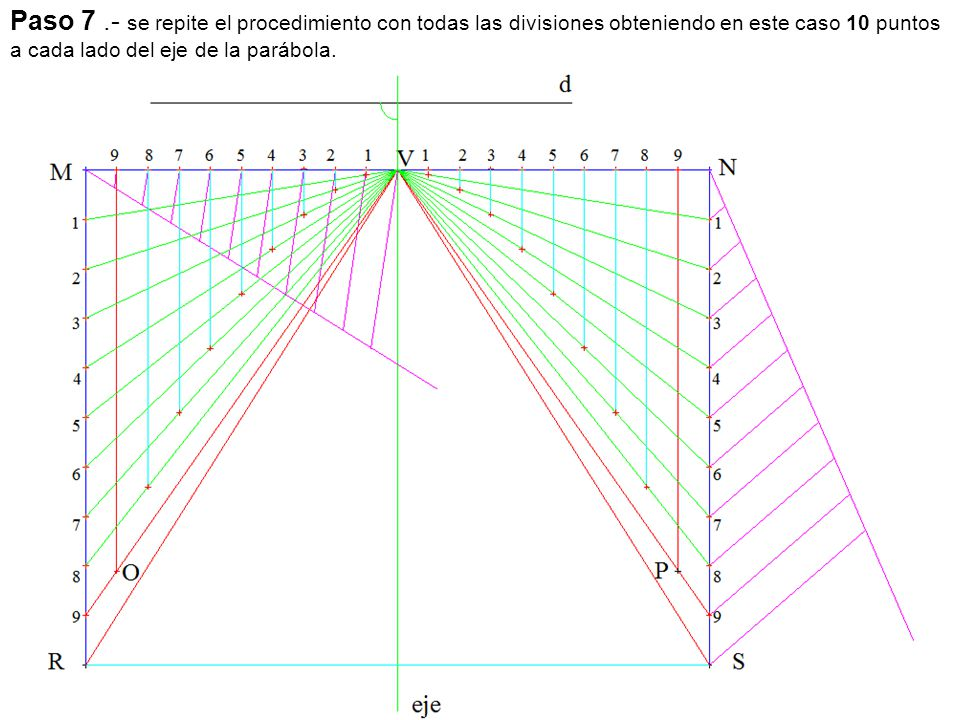 Paso 7 .- se repite el procedimiento con todas las divisiones obteniendo en este caso 10 puntos a cada lado del eje de la parábola.