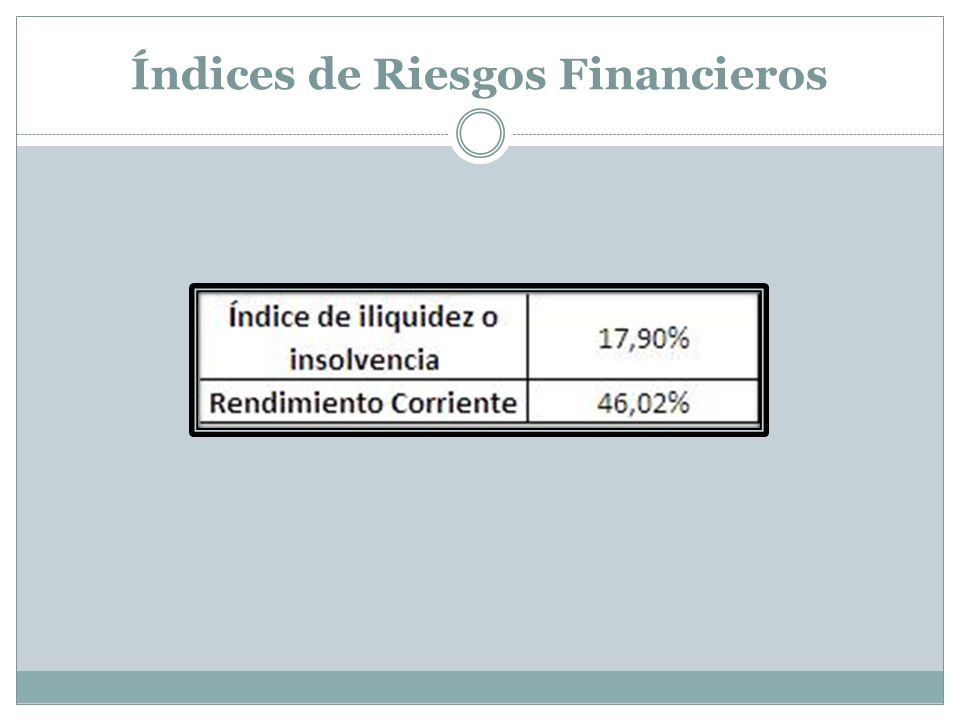 Índices de Riesgos Financieros