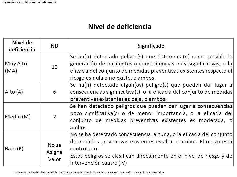 Nivel de deficiencia Nivel de deficiencia ND Significado Muy Alto (MA)