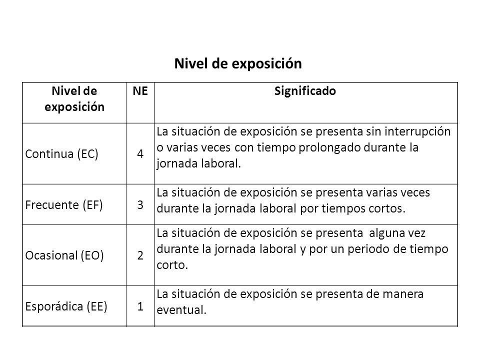 Nivel de exposición Nivel de exposición NE Significado Continua (EC) 4