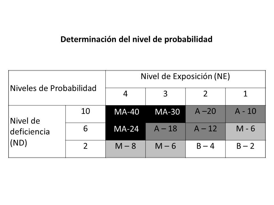 Determinación del nivel de probabilidad