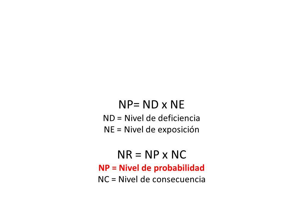 NP = Nivel de probabilidad