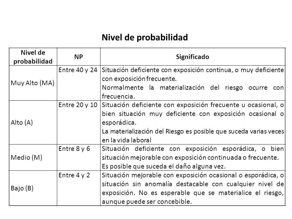 Nivel de probabilidad Nivel de probabilidad NP Significado