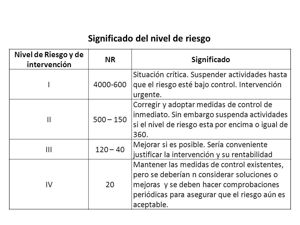 Significado del nivel de riesgo Nivel de Riesgo y de intervención