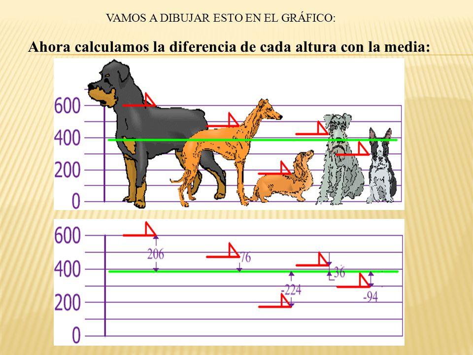 Ahora calculamos la diferencia de cada altura con la media:
