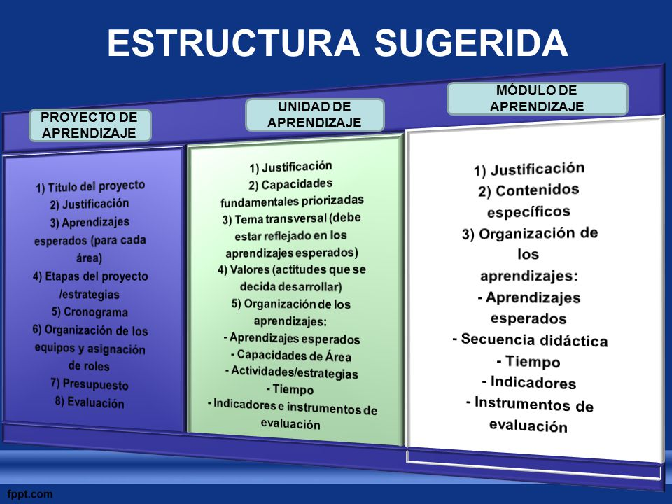 ESTRUCTURA SUGERIDA 1) Título del proyecto 2) Justificación