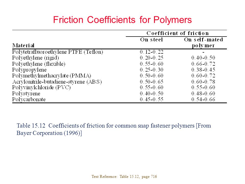 coefficients of friction The method is confined to cases in which the static coefficient exceeds the kinetic   on the assumption that the friction force is needed to shear metallic junctions.