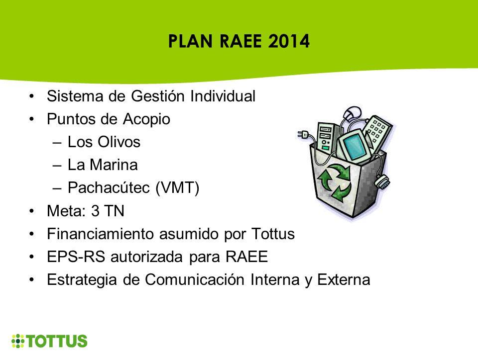 PLAN RAEE 2014 Sistema de Gestión Individual Puntos de Acopio