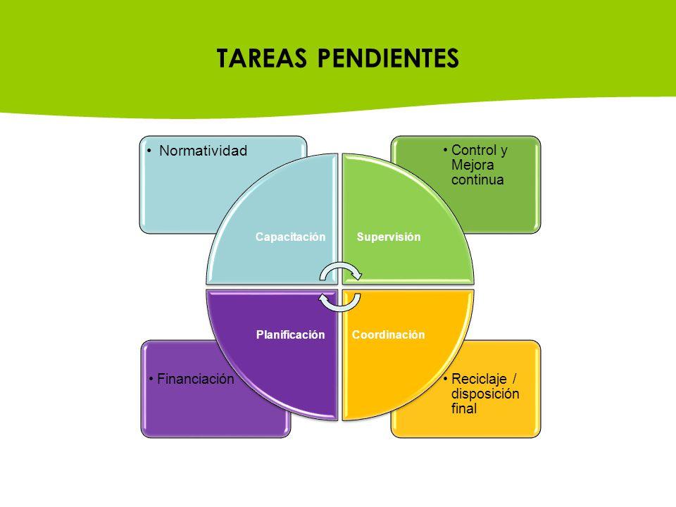 TAREAS PENDIENTES Normatividad Capacitación Supervisión