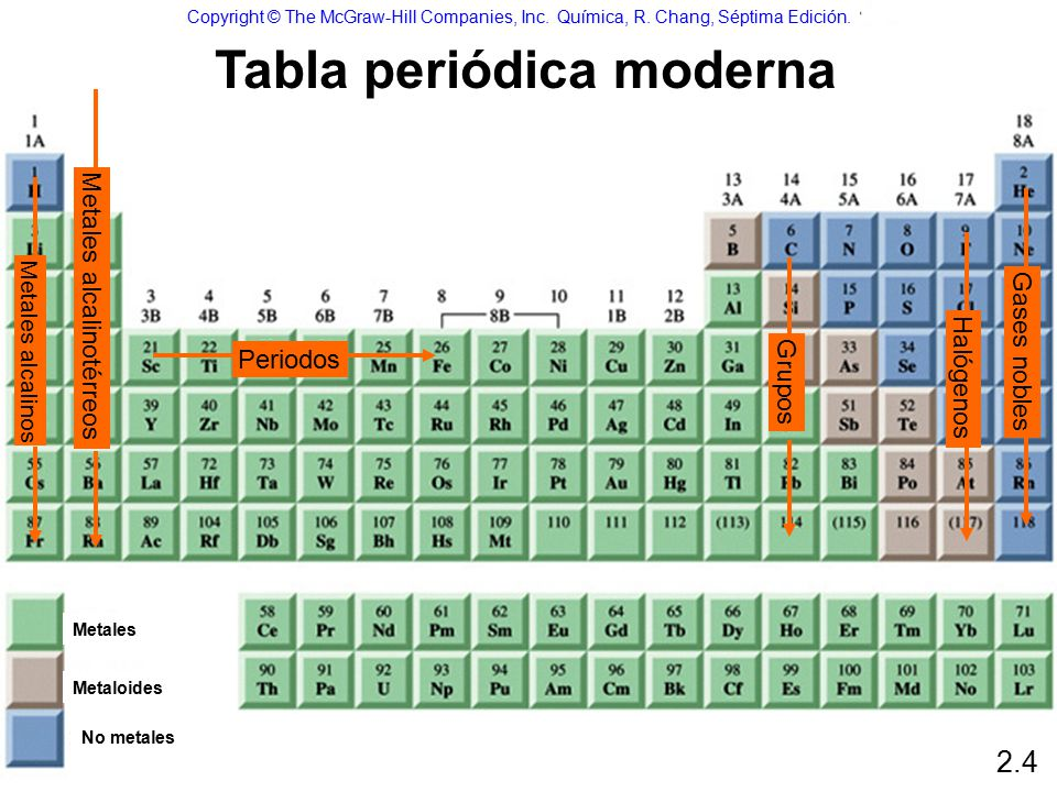 Tomos molculas y iones ppt descargar 17 tabla peridica moderna copyright the mcgraw hill urtaz Image collections