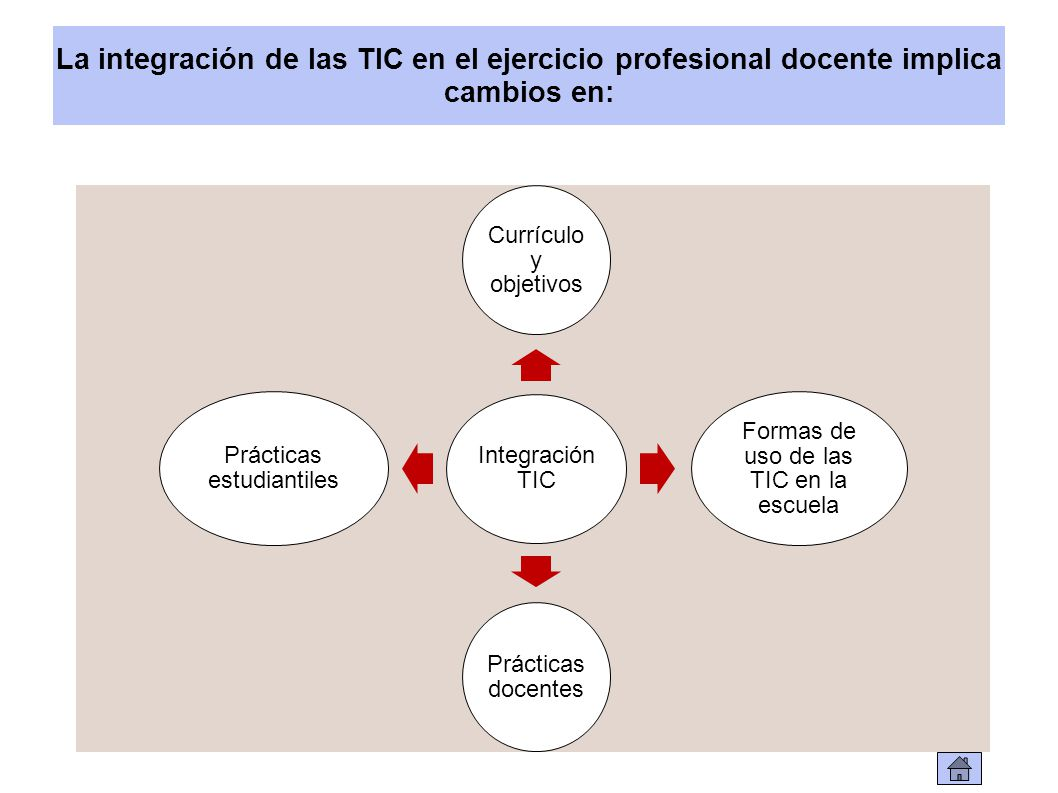 La integración de las TIC en el ejercicio profesional docente implica cambios en: