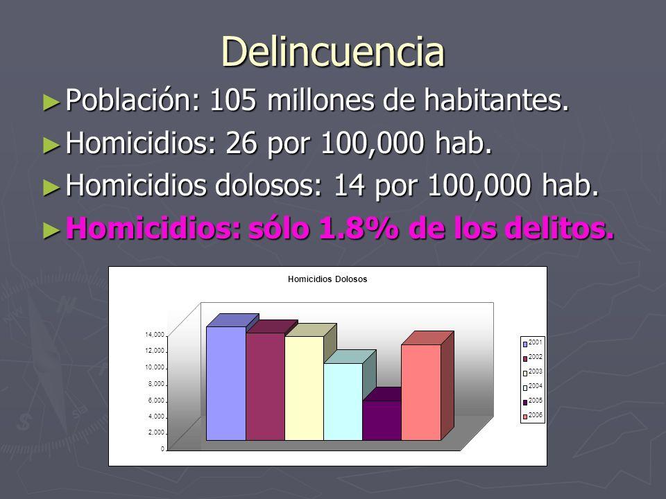 Delincuencia Población: 105 millones de habitantes.