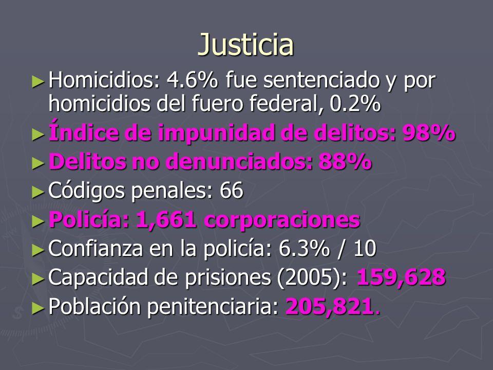 Justicia Homicidios: 4.6% fue sentenciado y por homicidios del fuero federal, 0.2% Índice de impunidad de delitos: 98%
