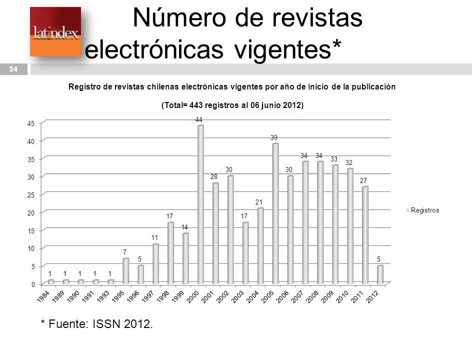 Número de revistas electrónicas vigentes*