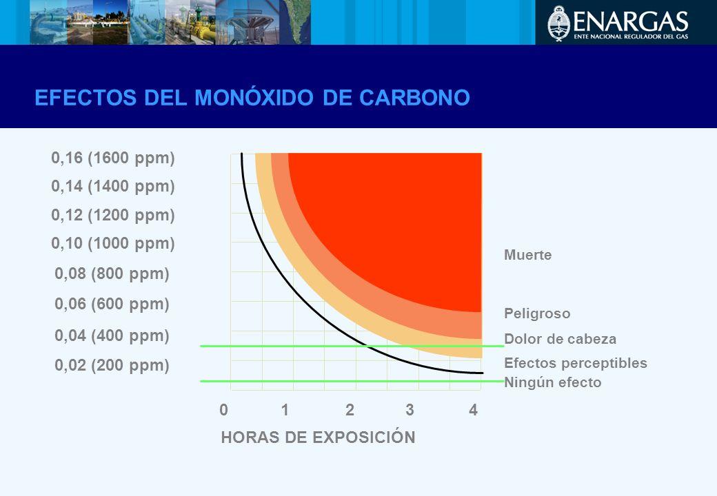 EFECTOS DEL MONÓXIDO DE CARBONO