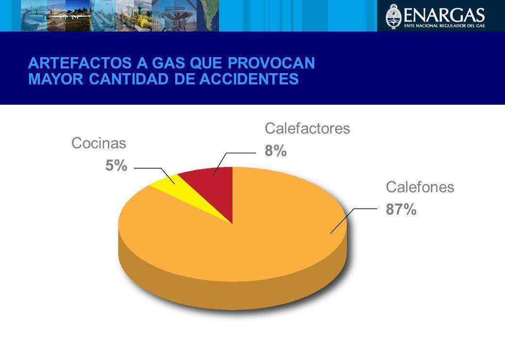 ARTEFACTOS A GAS QUE PROVOCAN MAYOR CANTIDAD DE ACCIDENTES
