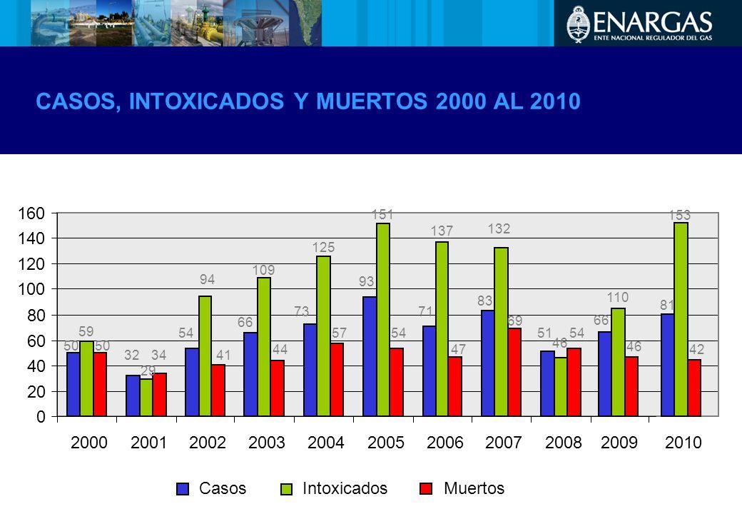 CASOS, INTOXICADOS Y MUERTOS 2000 AL 2010