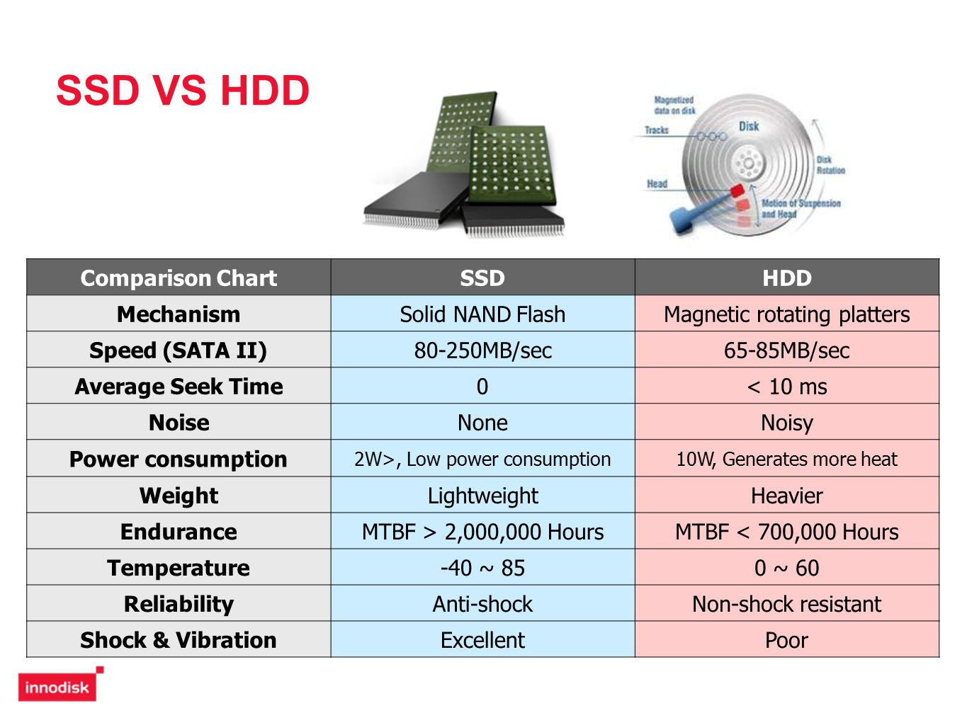 ssd vs hdd Compare ssds head to head to quickly find out which one is better and see key differences, compare ssds from samsung, samsung, adata, crucial, kingston and more ssd boss sort.